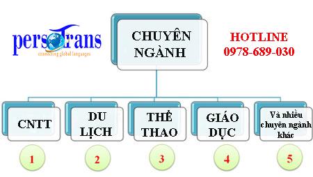 Một số chuyên ngành thường được chuyển ngữ tại Persotrans